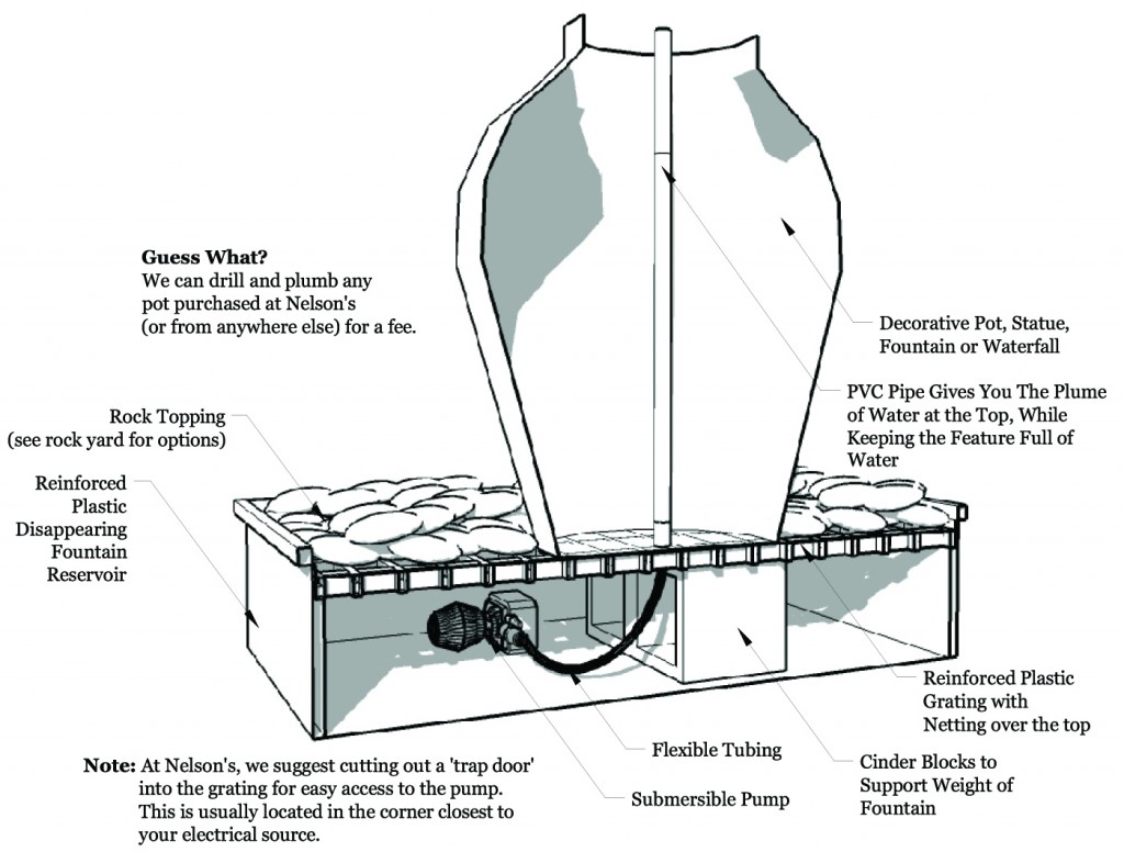 Pond Pump Wiring Regulations Best Electrical Circuit Diagram A Fountain Blogs Rh 16 2 Restaurant Freinsheimer Hof De External Pumps Fish